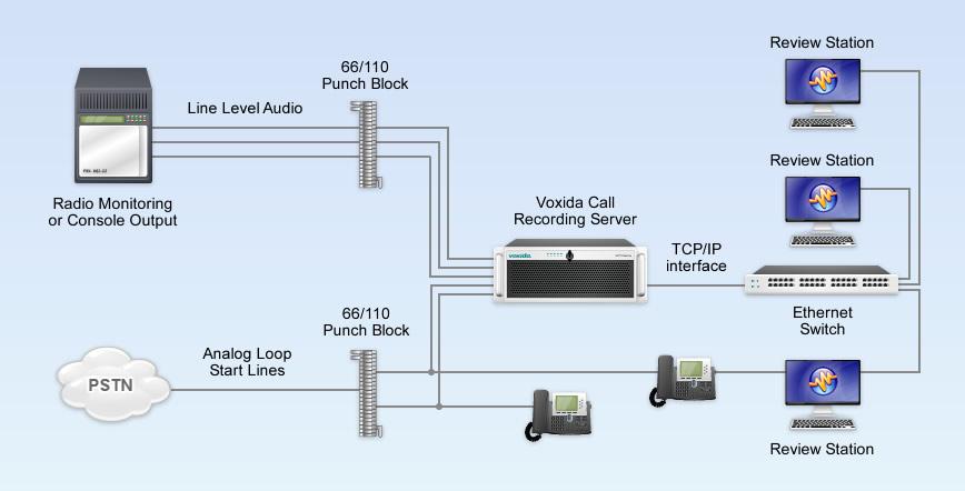Recording Analog Telephones and Radios