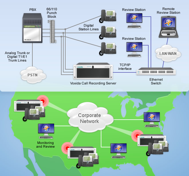 Multi-Site Call Recording Solutions Support IP and Digital