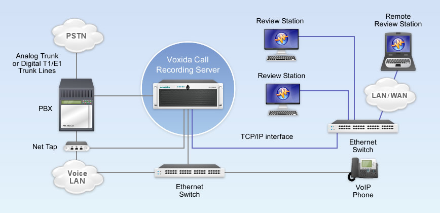 VoIP Call Recording Diagram